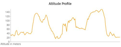 Beast Altitude Profile