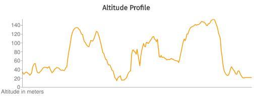 Beast Altitude Profile